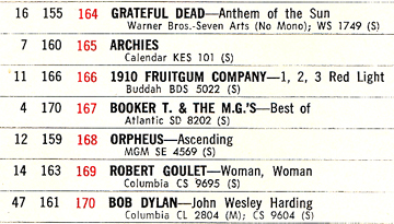 Billboard showing Orpheus on the charts.